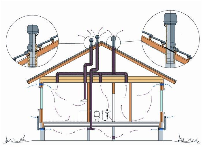 Emplacements d'installation des tuyaux de ventilation