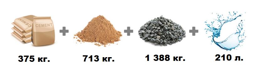 Соотношение компонентов для бетона