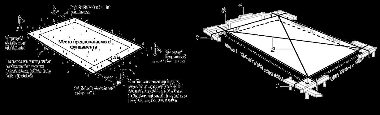 Схема разметки участка под строительство фундамента: 1 — базисный колышек, 2 — сверка диагоналей, 3 — отвес, 4 — уровень