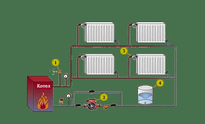 Устройство и принцип работы отопления: 1 - клапан сброса давления, 2 - насос, 3 - регулятор температуры, 4 - расширительный бак