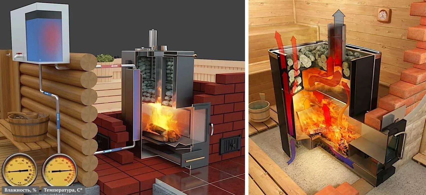 Le four avec un poêle à sauna fermé peut avoir une fonctionnalité étendue : avec un circuit d'eau, il est également utilisé pour fournir de l'eau chaude à la maison.