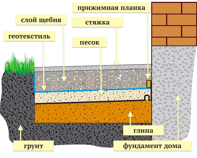 Схема устройства отмостки вокруг дома сделанной из бетона