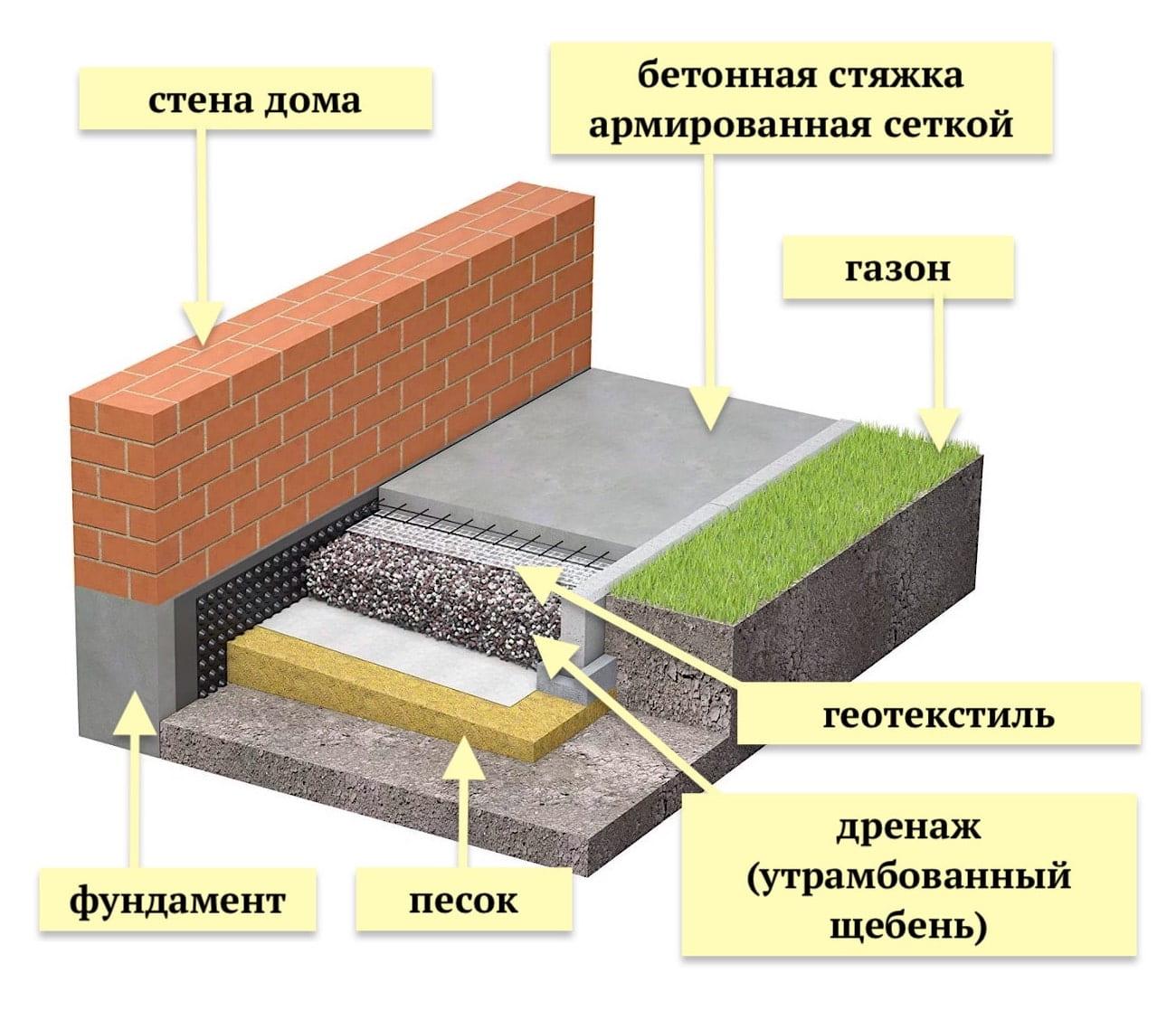 Устройство «пирога» отмостки из монолитного бетона