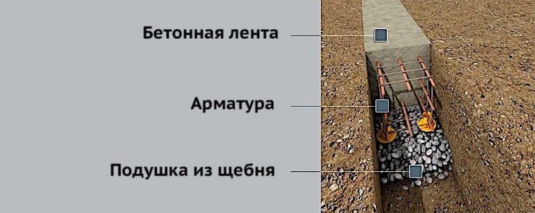 фундамент из бетонной ленты