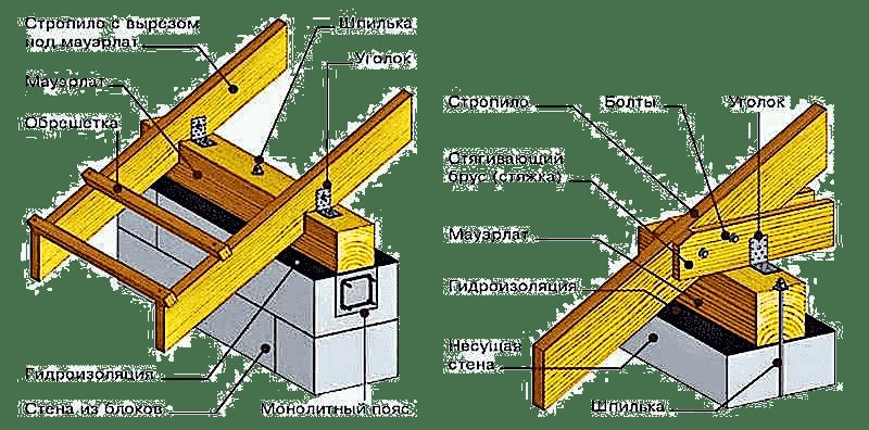 Двухскатная крыша мауэрлат