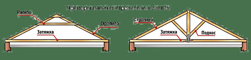 Двухскатная крыша своими руками - примеры висячих стропильных систем (схема)
