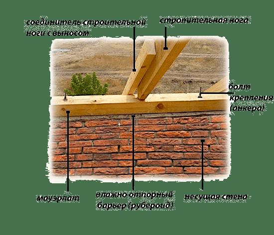 Двускатная крыша своими руками - крепление мауэрлата