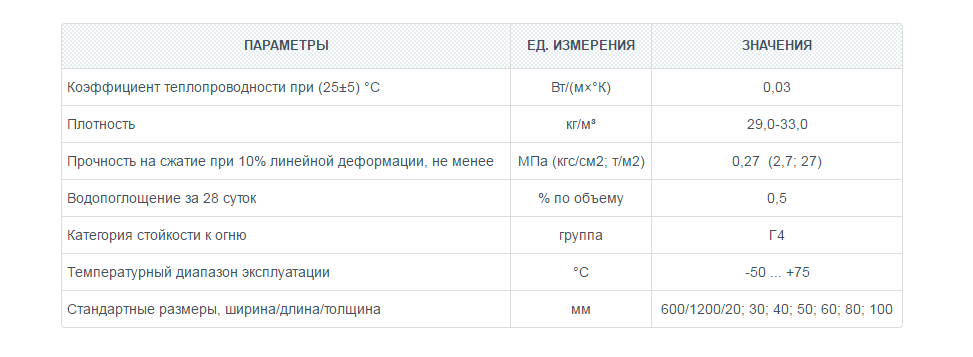 Пеноплекс ФУНДАМЕНТ