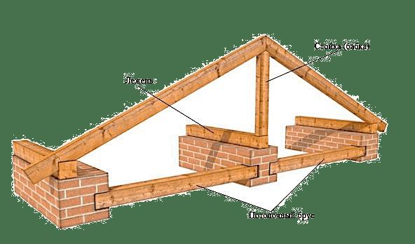 Стропильная система крыши - лежень