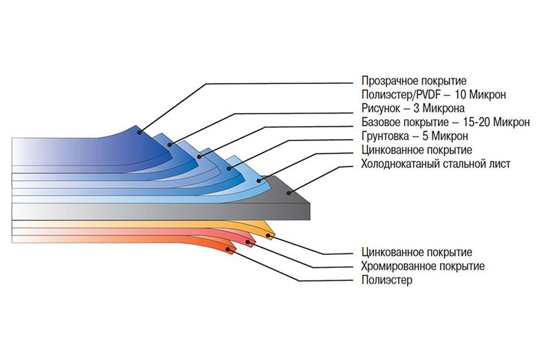 Структура листа металлосайдинга