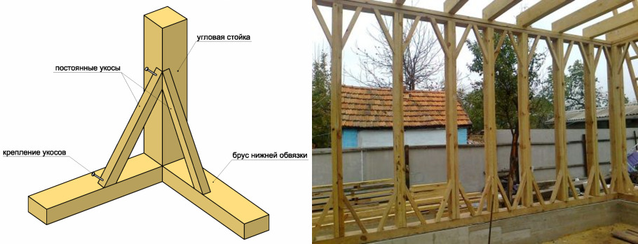 Стройка каркасного дома своими руками пошаговая инструкция