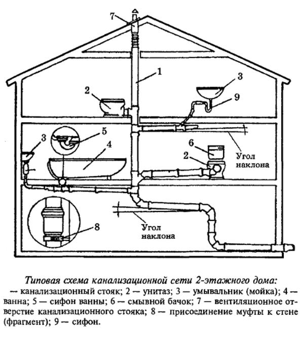 Запах канализации в доме