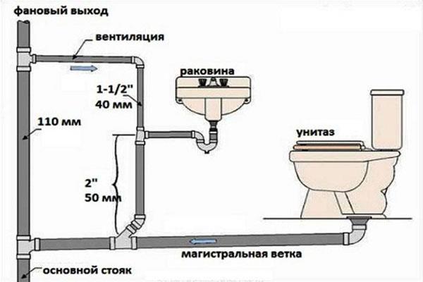 Схема расположения унитаз и стояка