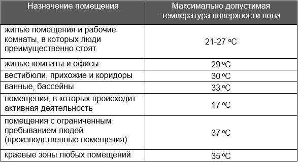 Схема температурного режима