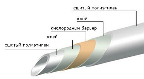 Труба из сшитого полиэтилена