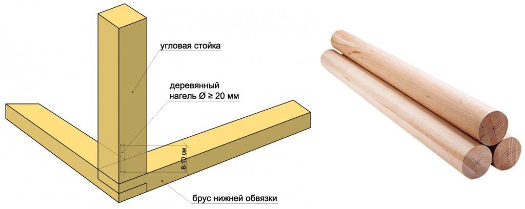 Установка угловых столбов