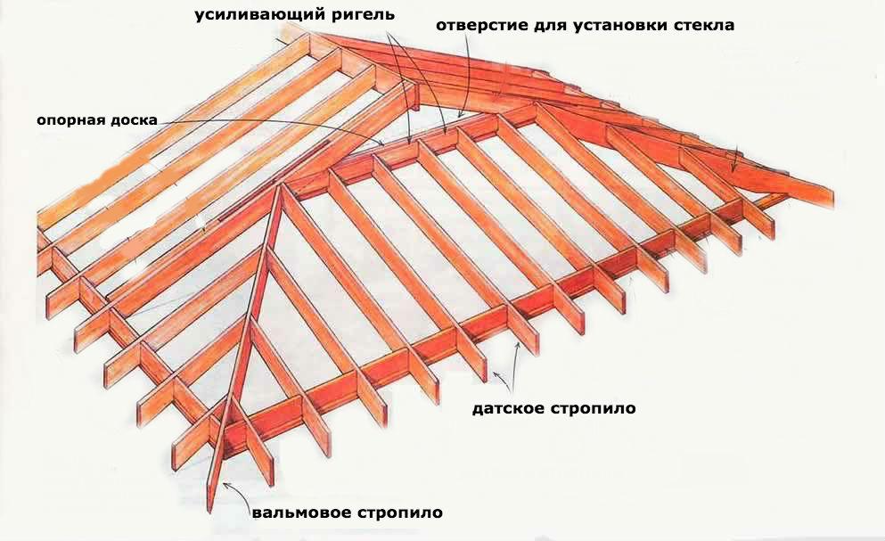 Датская полувальмовая крыша
