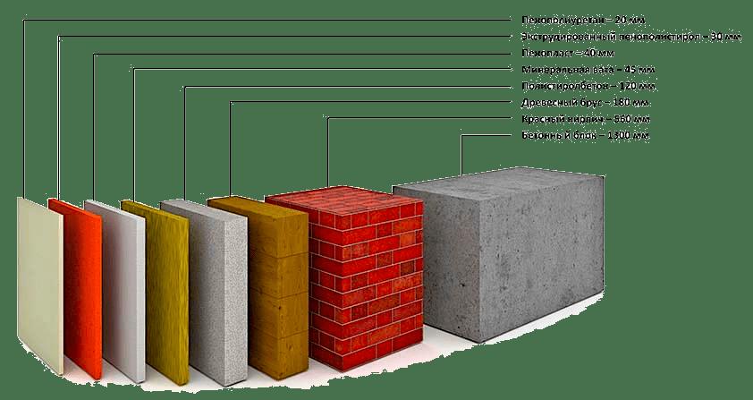 Сравнение теплоизоляционных свойств ППУ с другими строительными материалами
