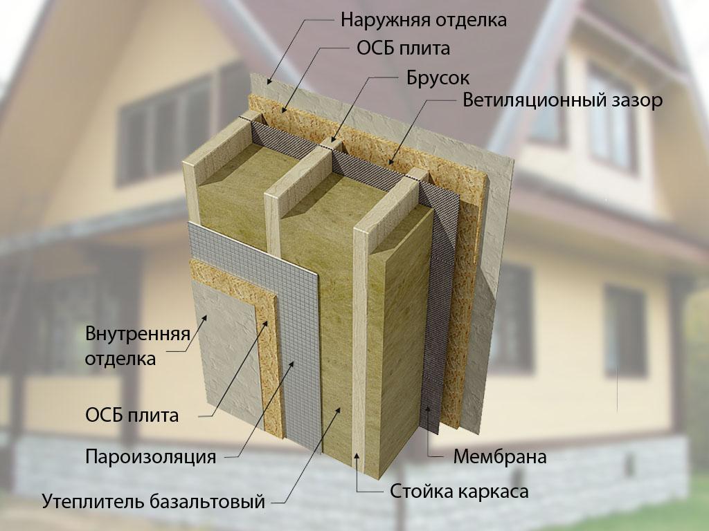 Как укладывать пароизоляцию крыши