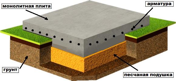 Схема - монолитный фундамент