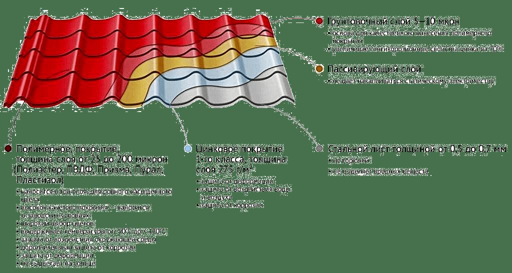 Металлочерепица (профнастил)