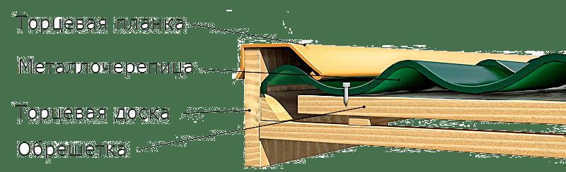 Схема крепления металлочерепицы (профнастила) к обрешетке