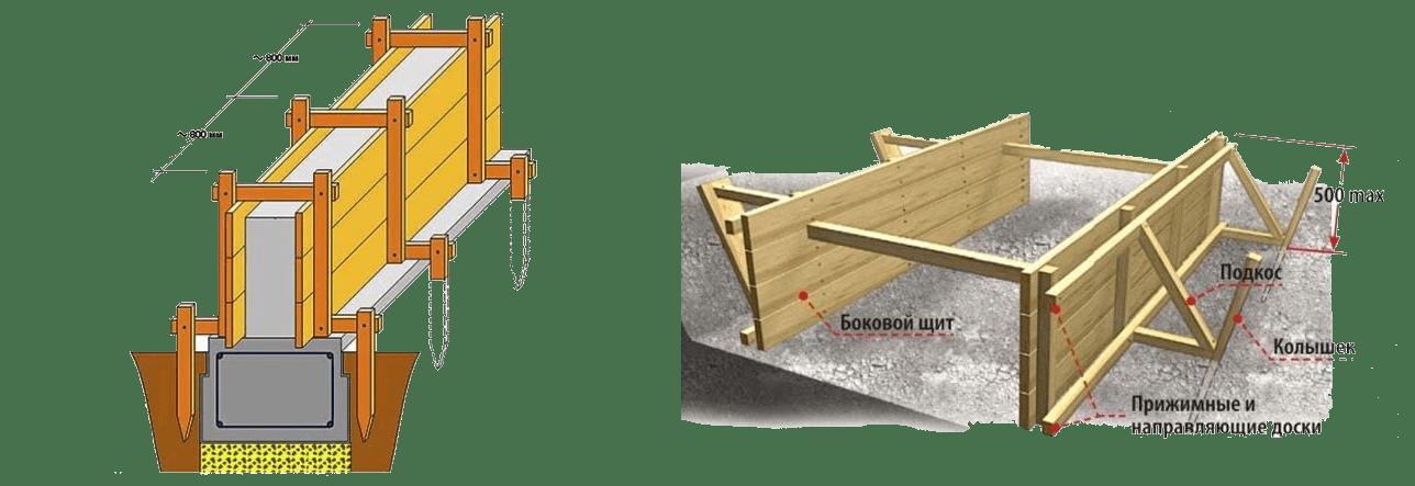 как правильно собрать опалубку для ленточного фундамента