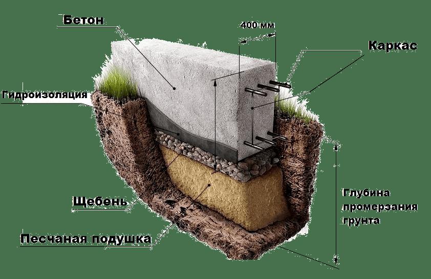 Схема заливки фундамента под дом
