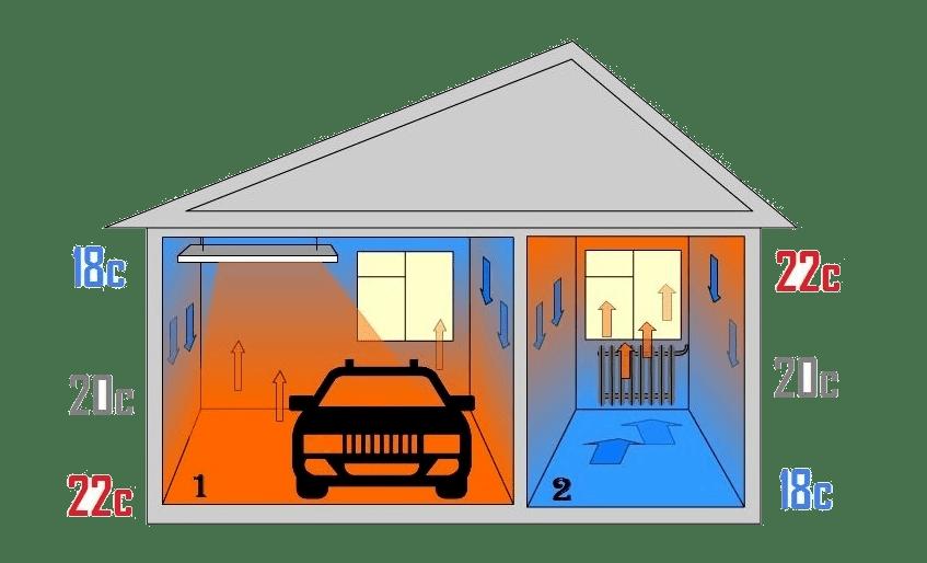 Инфракрасный обогреватель в гараже