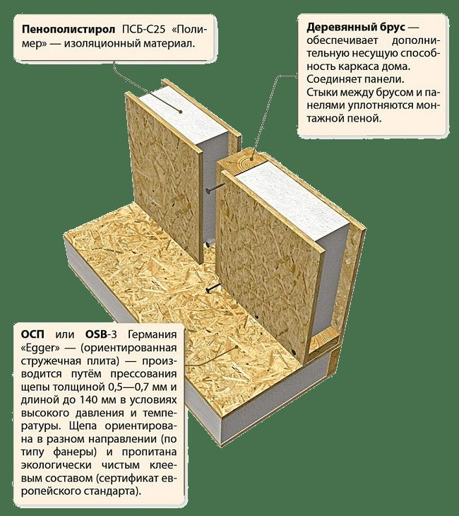 возведение стен из ОСП плит