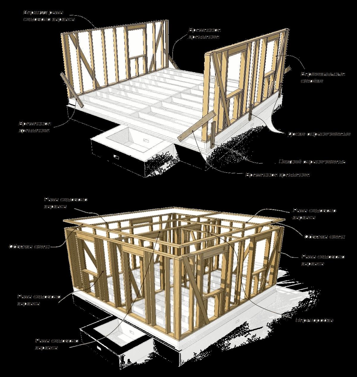 Каркасный дом своими руками : пошаговая инструкция сборки с фото
