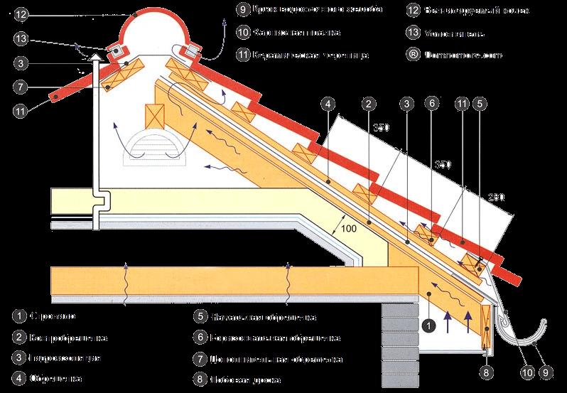 схема крепления керамической черепицы