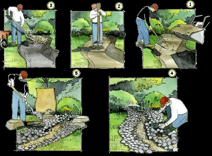 Пошаговый мастер-класс изготовления сухого ручья своими руками