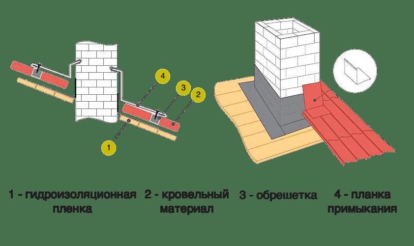 Схема прокладки трубы