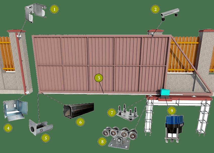 Комплект фурнитуры для откатных ворот: 1 - верхний уловитель, 2 - поддерживающий элемент, 3 - зубчатая нижняя планка, 4 - нижний уловитель, 5 - концевой ролик, 6 - направляющая балка, 7 - роликовая опора, 8 - ролики, 9 - электрический привод