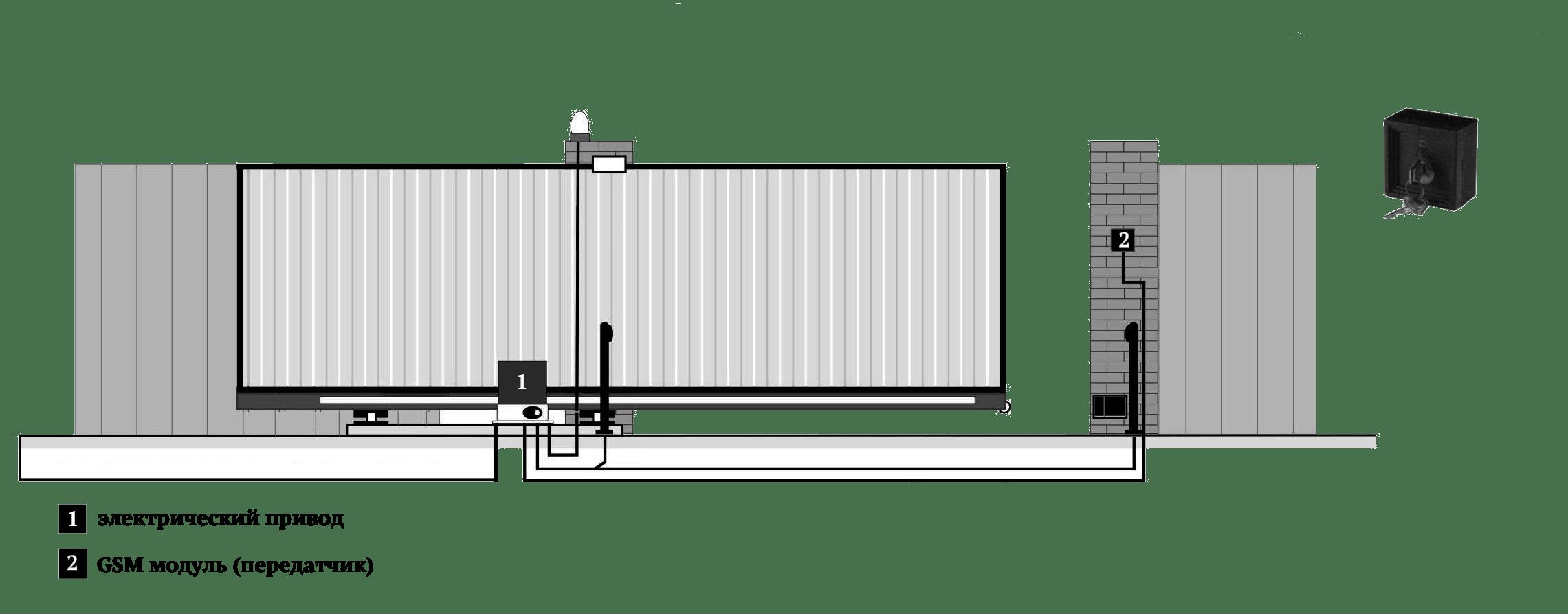 Ворота с использованием GSM технологии