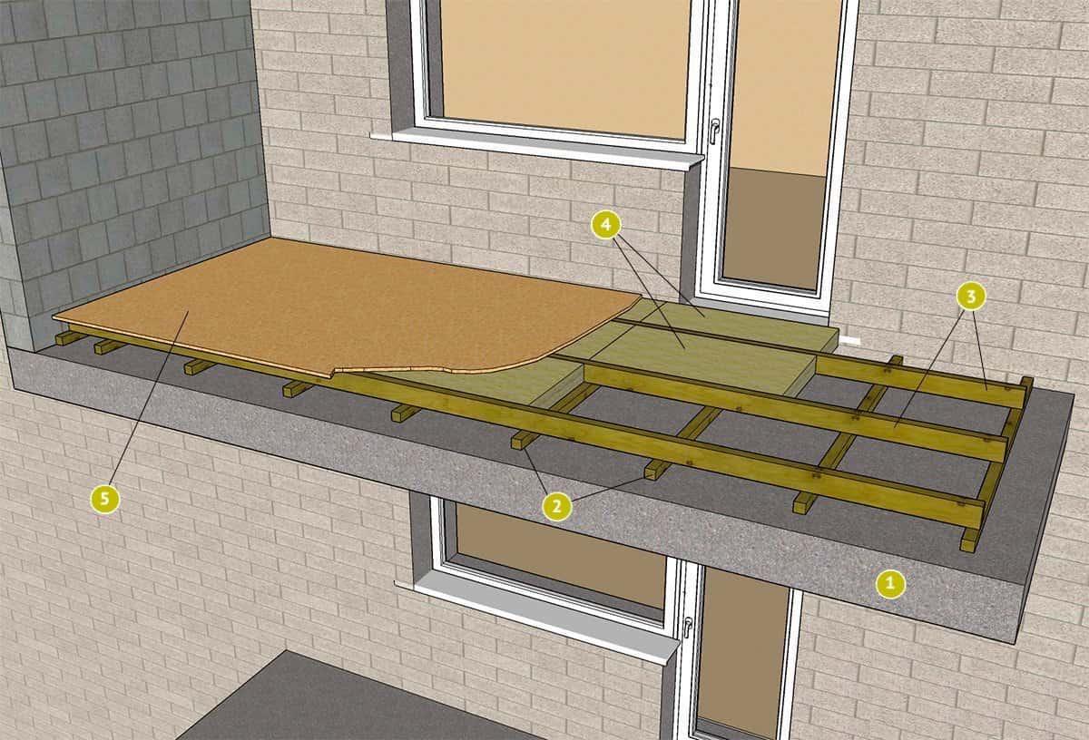 Наглядное руководство как сделать пол на балконе своими руками: 1 - бетонная плита, 2 - черновой контрбрус, 3 - лаги, 4 - утеплитель на основе базальтового волокна, 5 - фанера