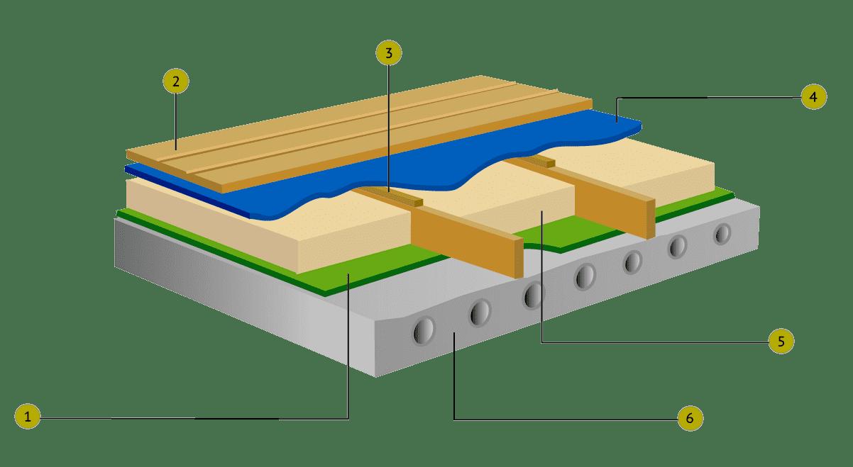 Схематическое устройство деревянного пола на балконе: 1 - пароизоляция, 2 - деревянная доска, 3 - контррейка, 4 - гидроизоляция, 5 - утеплитель, 6 - плита перекрытия