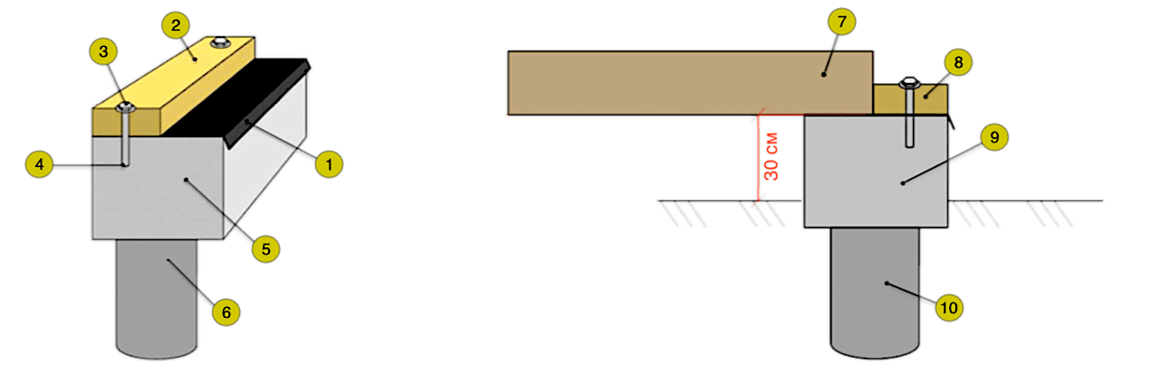Устройства фундамента с ростверком: 1 - рубероид, 2, 8 - нижняя обвязка, 3 - анкерный болт, 4 - глубина погружения анкера 100 мм, 5, 9 - ростверк, 6, 10 - столб, 7 - лага