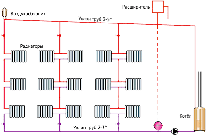 Схема отопления с верхней разводкой труб