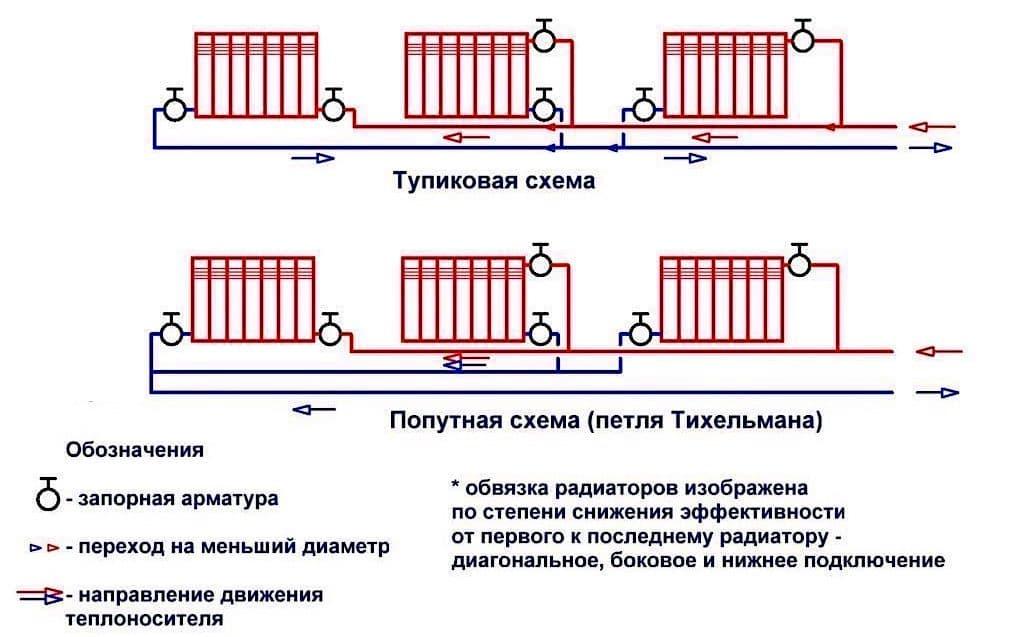 На фото показана схема подключения радиаторов в двух различных вариантах