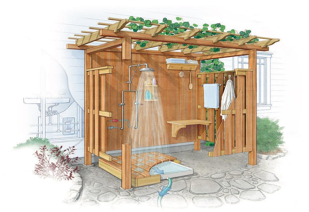 Источником воды для душа пристроенного к дому может выступать система домашнего водоснабжения