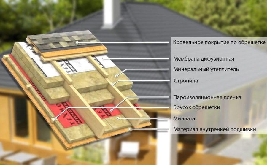 Устройство кровельного пирога крыши частного дома
