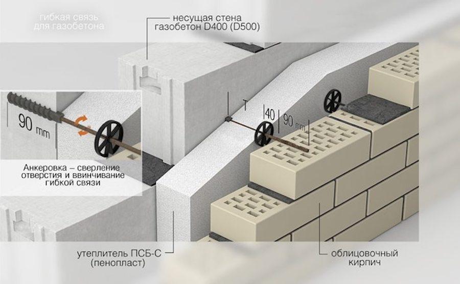Вентилируемый зазор обеспечивает целостность конструкции
