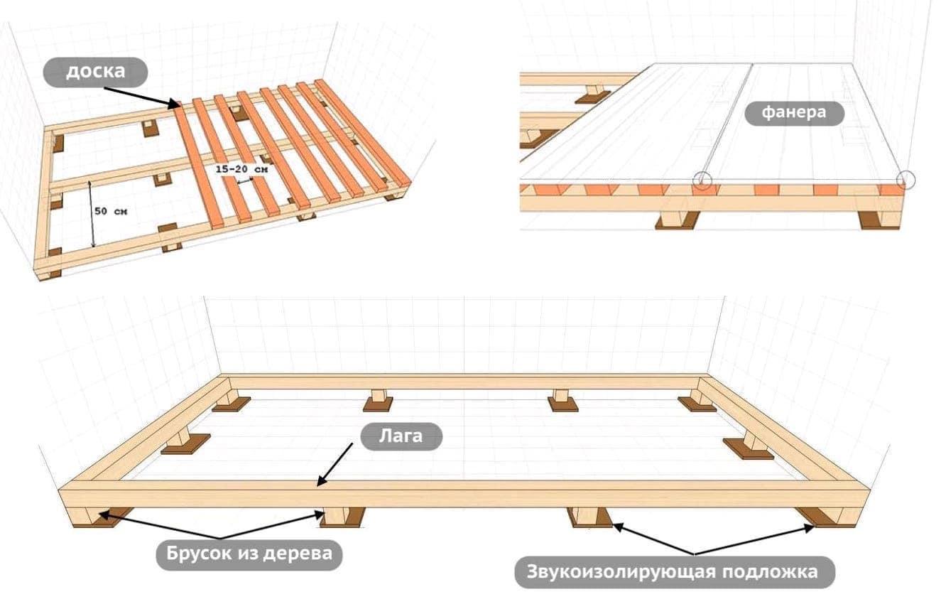 Схема подготовки основания для укладки фанеры