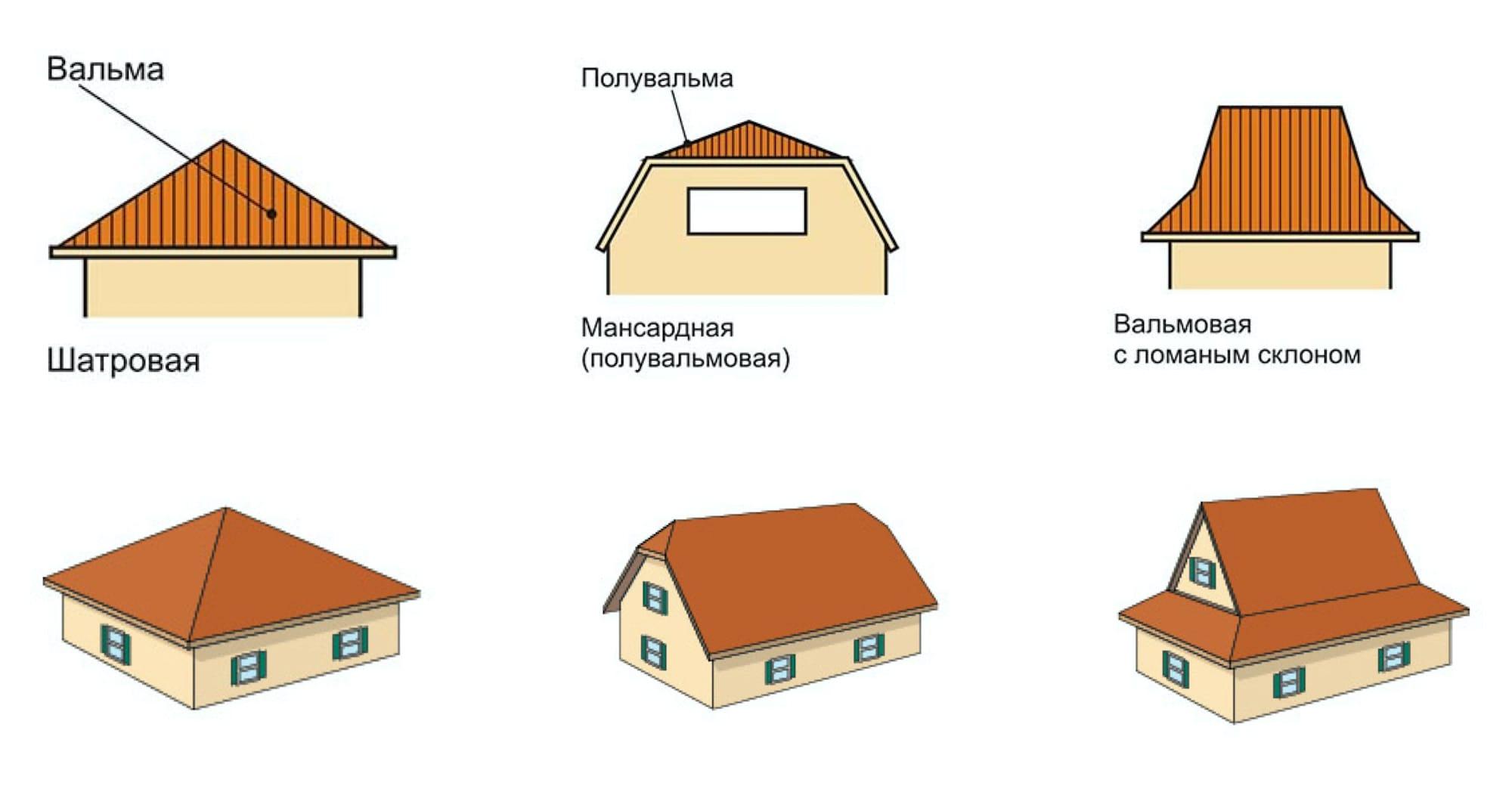 Разновидности вальмовых крыш: шатровая, полу-вальмовая, ломаная