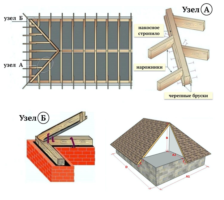 Схема устройства силовых узлов стропильной системы вальмовой крыши