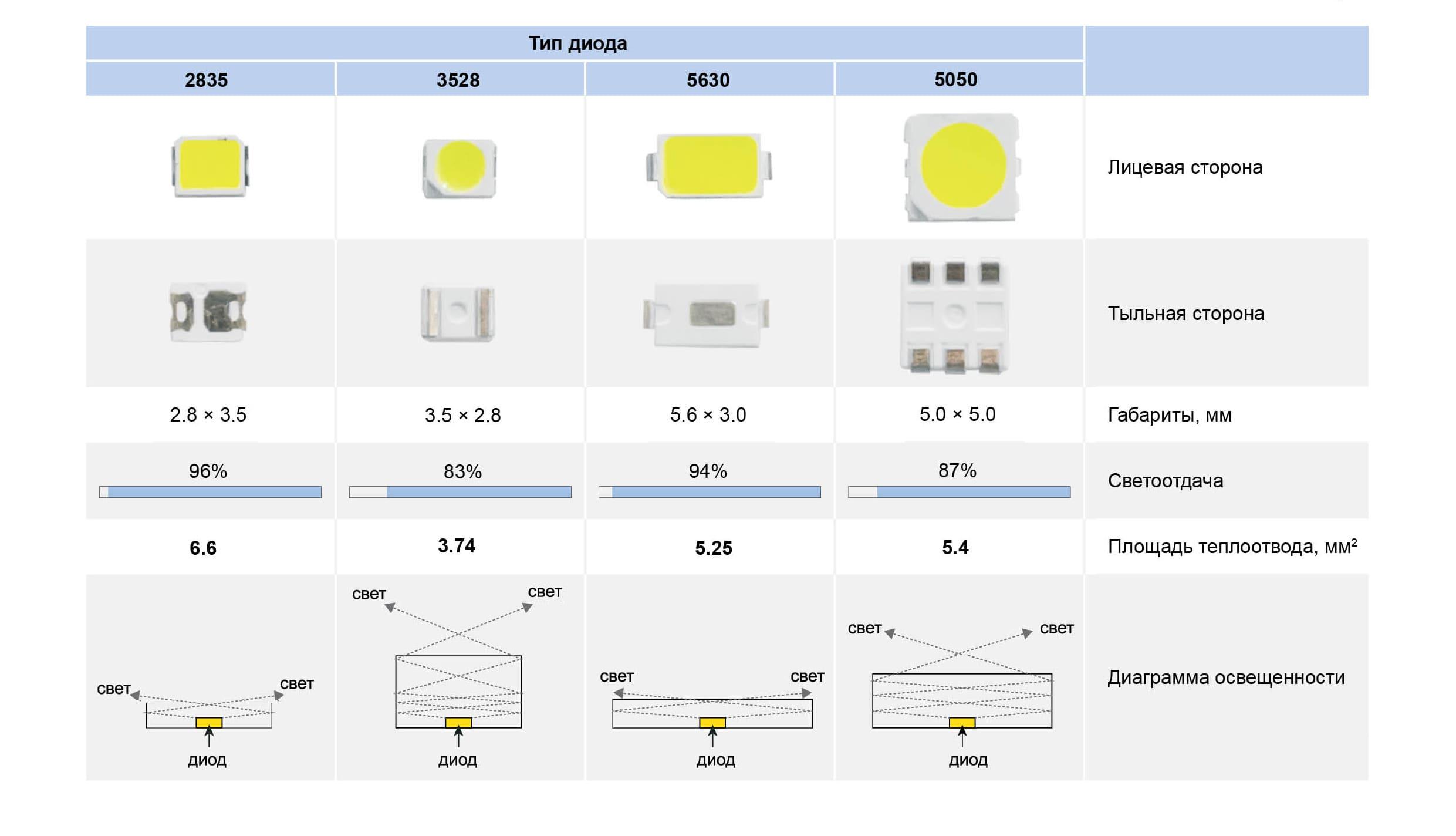 Таблица мощности диодов