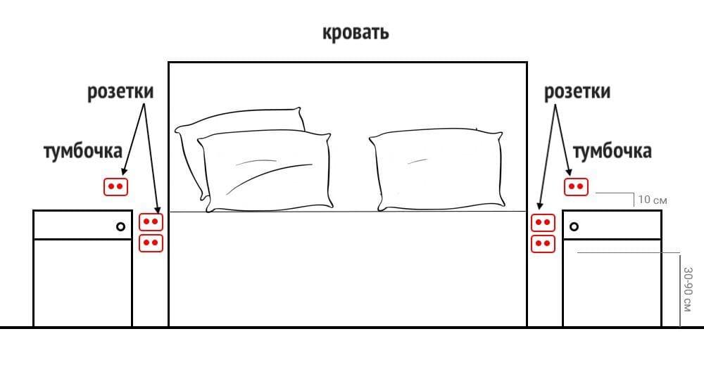 Схема размещения розеток в спальне
