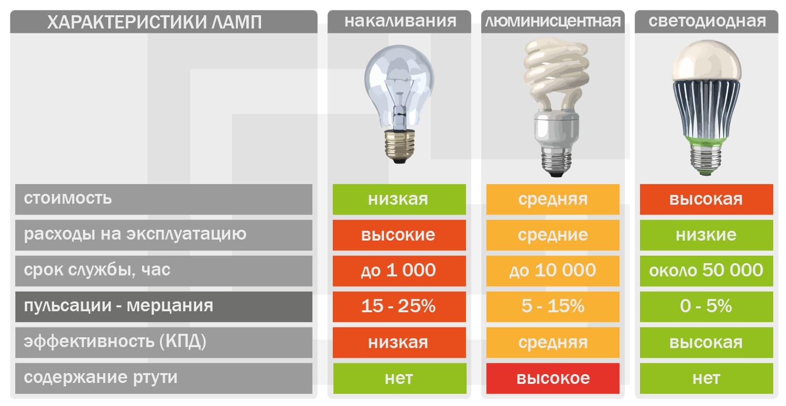 Характеристики и параметры лампочек, которые наиболие часто используются для освещения в домах и квартирах